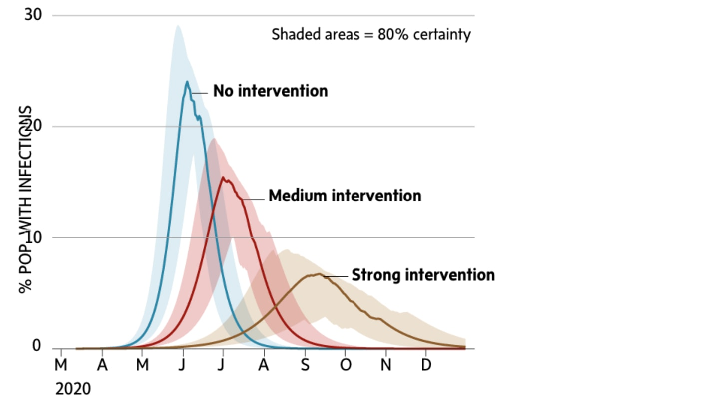 According to The Globe and Mail, three scenarios show the impact of different levels of social distancing on a population that is susceptible to COVID-19. In the final case the wave of infections stretches out to nearly a year but peak infections and total number of cases are both significantly reduced. SOURCE: Globe and Mail