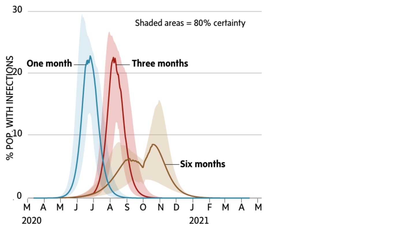 In this Globe and Mail chart, the scenarios show what happens when strong social distancing measures are lifted after one month, three months and six months. The first two cases only delay the pandemic. The third significantly lowers its impact. SOURCE: Globe and Mail
